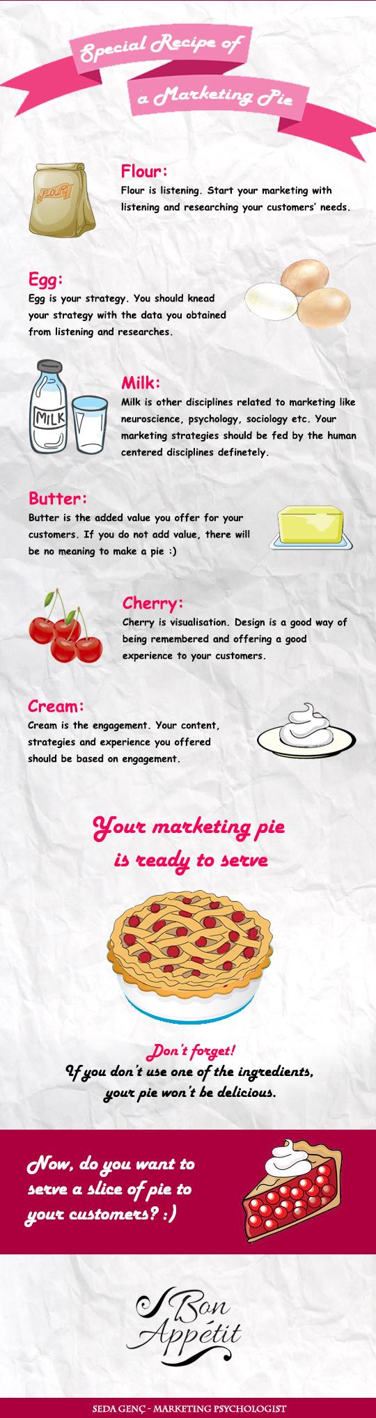 marketing pie